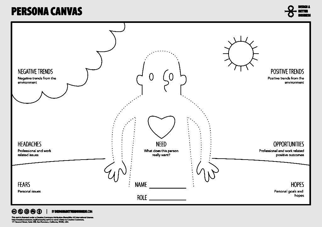 Persona Canvas - narzędzie przydatne w generowaniu ruchu na stronę