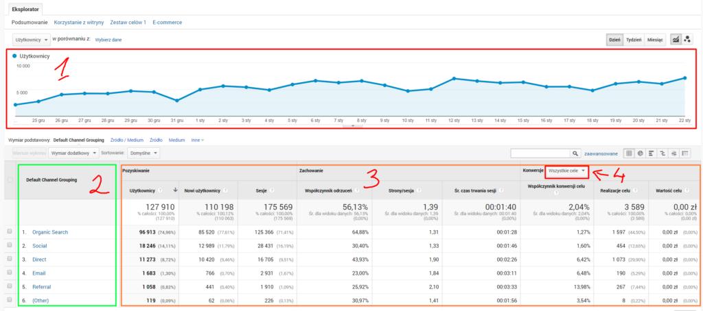 Pozyskiwanie ruchu na stronie widok Google Analytics