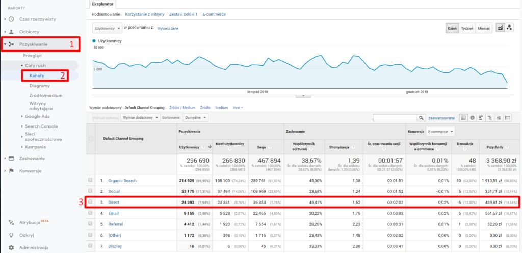 Jak znaleźć Ruch Direct / Bezpośredni w Google Analytics